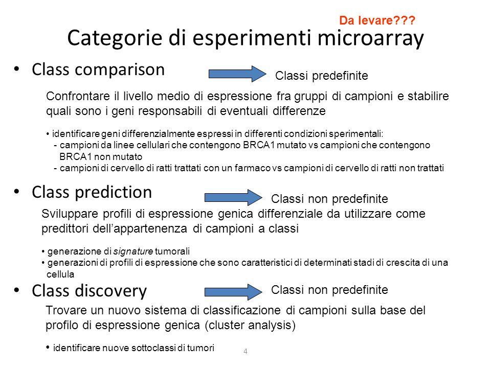 4 Categorie di esperimenti microarray Class comparison Class prediction Class discovery Confrontare il livello medio di espressione fra gruppi di camp