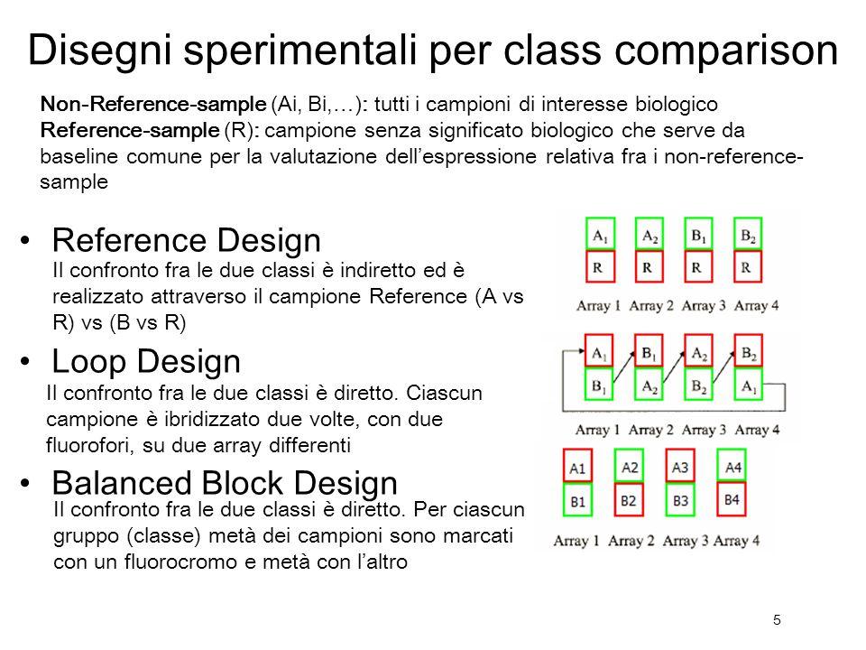 5 Reference Design Loop Design Balanced Block Design Disegni sperimentali per class comparison Il confronto fra le due classi è indiretto ed è realizz