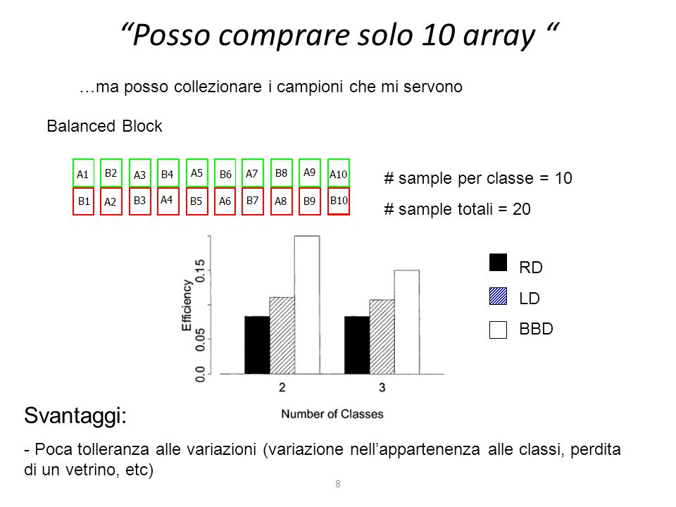 9 Ho solo 10 campioni Efficienza: stima più precisa delle intensità dei singoli campioni  ibridizzazione di più array Reference Design # sample per classe = 5 # array totali = 10 Balanced Block # sample per classe = 5 # array totali = 5 …ma posso comprare gli array che mi servono