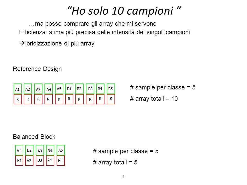 """9 """"Ho solo 10 campioni """" Efficienza: stima più precisa delle intensità dei singoli campioni  ibridizzazione di più array Reference Design # sample pe"""
