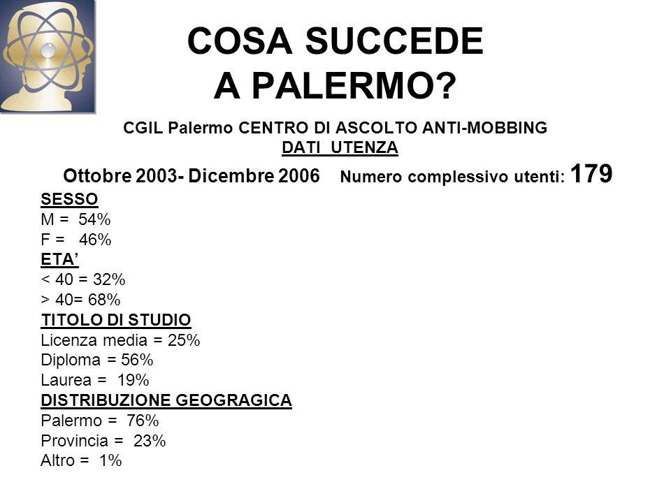 COSA SUCCEDE A PALERMO.