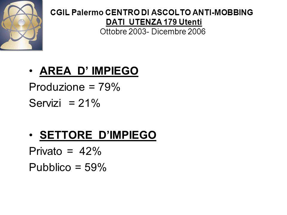 CGIL Palermo CENTRO DI ASCOLTO ANTI-MOBBING DATI UTENZA 179 Utenti Ottobre 2003- Dicembre 2006 AREA D' IMPIEGO Produzione = 79% Servizi = 21% SETTORE D'IMPIEGO Privato = 42% Pubblico = 59%