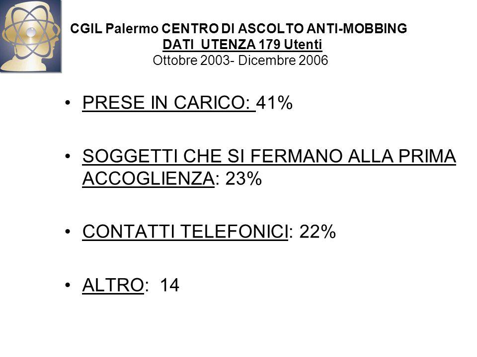 CGIL Palermo CENTRO DI ASCOLTO ANTI-MOBBING DATI UTENZA 179 Utenti Ottobre 2003- Dicembre 2006 PRESE IN CARICO: 41% SOGGETTI CHE SI FERMANO ALLA PRIMA ACCOGLIENZA: 23% CONTATTI TELEFONICI: 22% ALTRO: 14