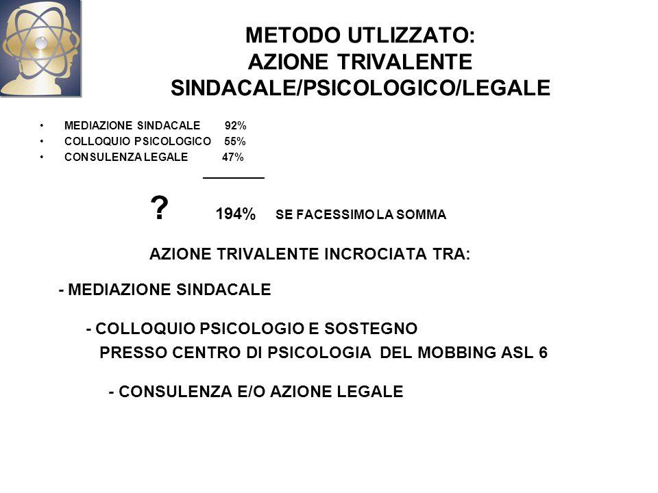 METODO UTLIZZATO: AZIONE TRIVALENTE SINDACALE/PSICOLOGICO/LEGALE MEDIAZIONE SINDACALE 92% COLLOQUIO PSICOLOGICO 55% CONSULENZA LEGALE 47% __________ .