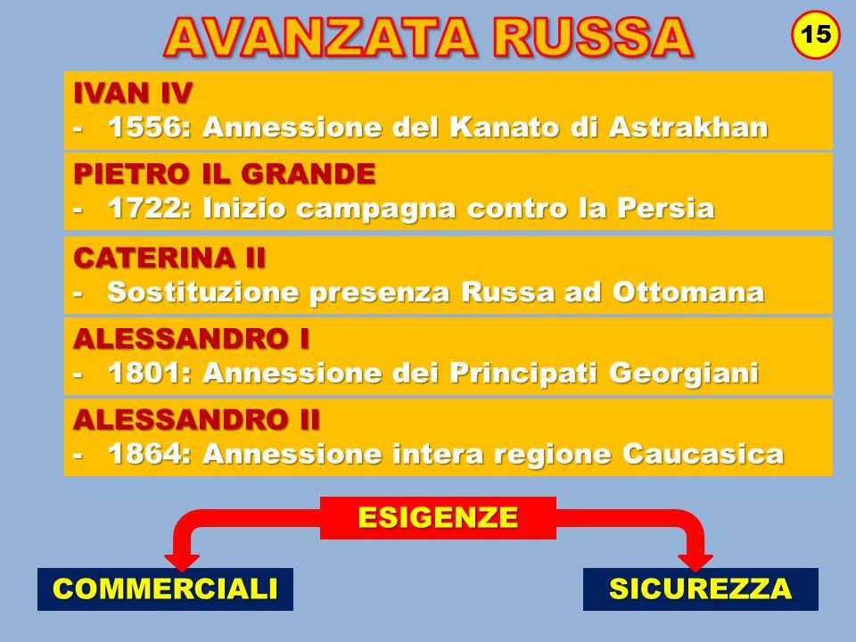 15 IVAN IV -1556: Annessione del Kanato di Astrakhan PIETRO IL GRANDE -1722: Inizio campagna contro la Persia CATERINA II -Sostituzione presenza Russa