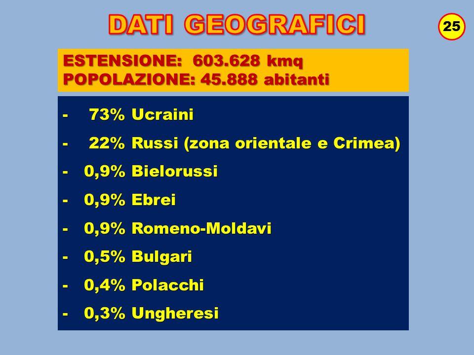 25 ESTENSIONE: 603.628 kmq POPOLAZIONE: 45.888 abitanti - 73% Ucraini - 22% Russi (zona orientale e Crimea) - 0,9% Bielorussi - 0,9% Ebrei - 0,9% Rome