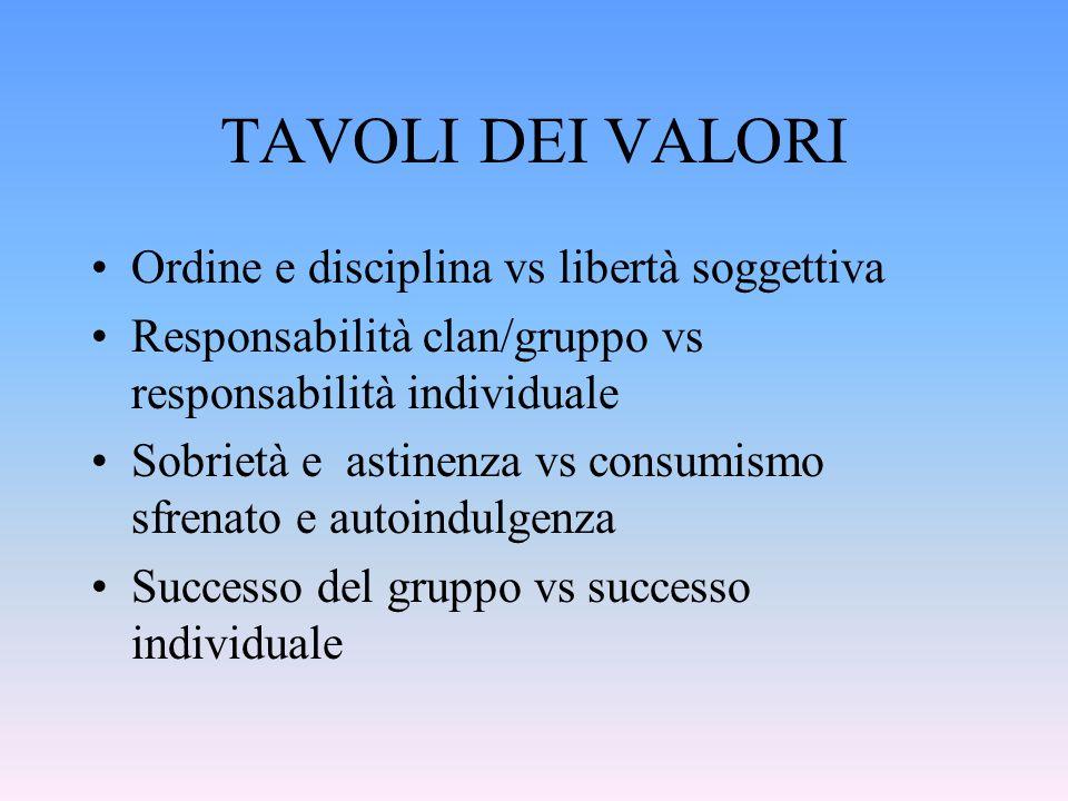 TAVOLI DEI VALORI Ordine e disciplina vs libertà soggettiva Responsabilità clan/gruppo vs responsabilità individuale Sobrietà e astinenza vs consumism