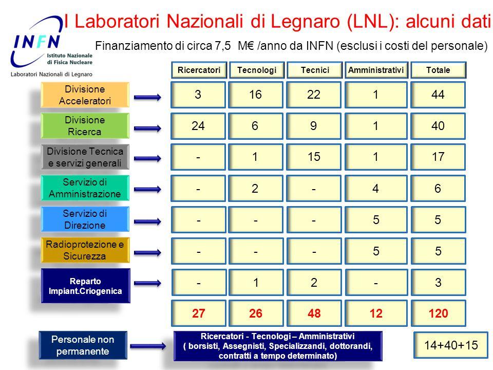 I Laboratori Nazionali di Legnaro: L'inizio (1960) Dal 1968 diventato laboratorio INFN I Laboratori Nazionali di Legnaro: L'inizio (1960) Dal 1968 diventato laboratorio INFN CN-VdG