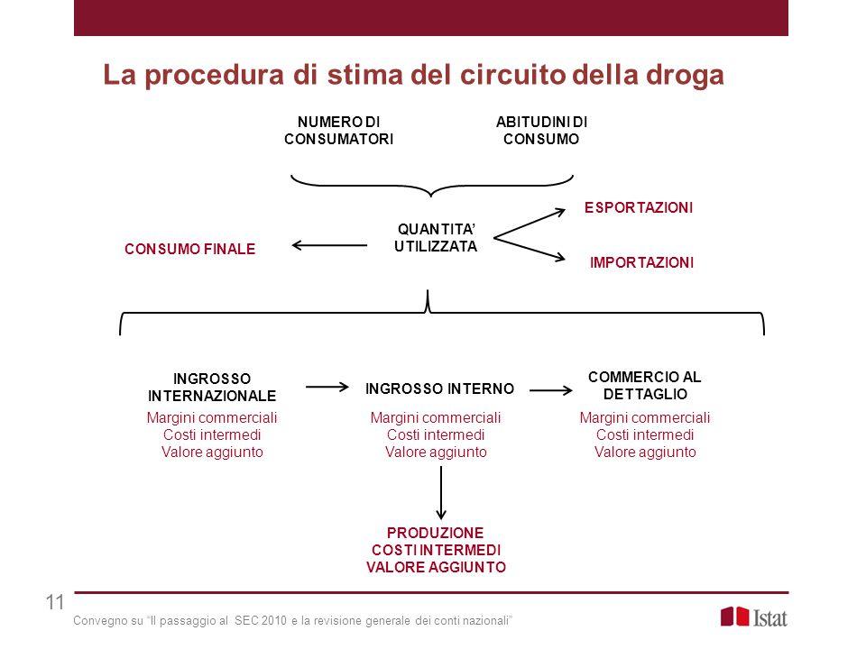Seminario «Migliorare la comprensione del fenomeno droga: quali fonti per le politiche» Risultati (1/2) PRINCIPALI AGGREGATI ECONOMICI PER TIPOLOGIA DI ATTIVITÀ ILLEGALE Anno 2011, miliardi di euro 12