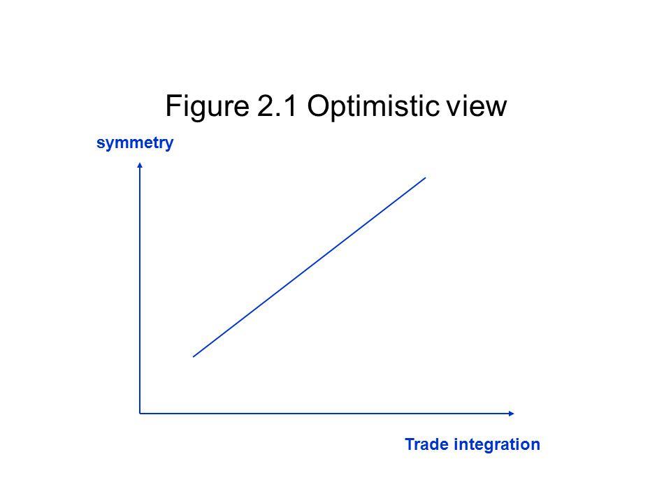 Figure 2.1 Optimistic view symmetry Trade integration
