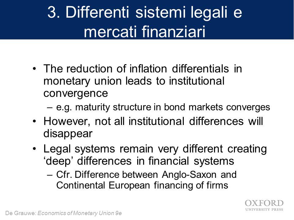 De Grauwe: Economics of Monetary Union 9e 3. Differenti sistemi legali e mercati finanziari The reduction of inflation differentials in monetary union