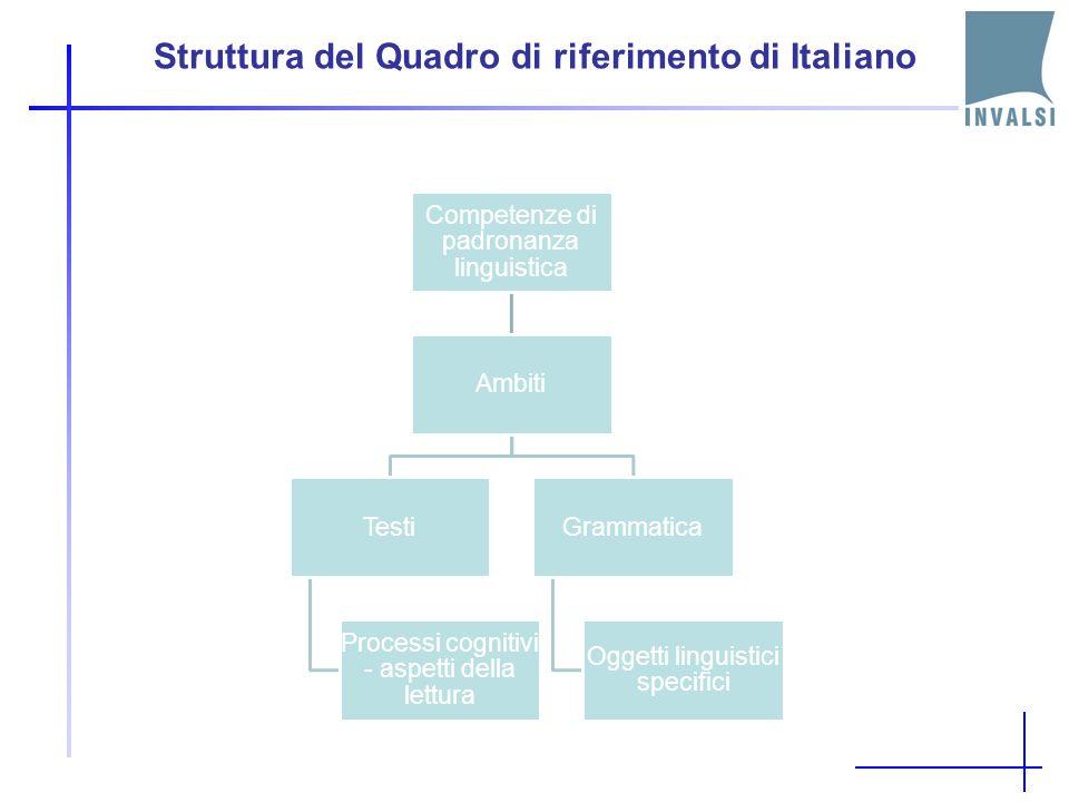 Obiettivi Specifici di apprendimento (OSA, Decreto 59, 2004) Indicazioni Nazionali per il curricolo, 2007 Ricerche internazionali (IEA PIRLS 2006, OCS