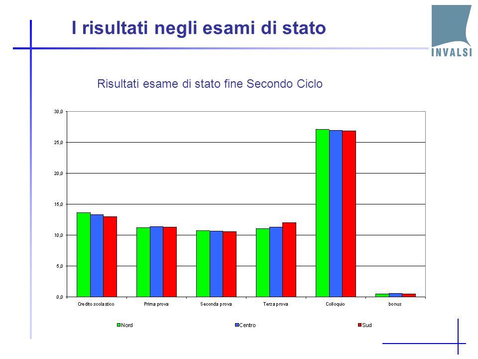 I risultati negli esami di stato I voti negli esami di Stato alla fine del primo ciclo
