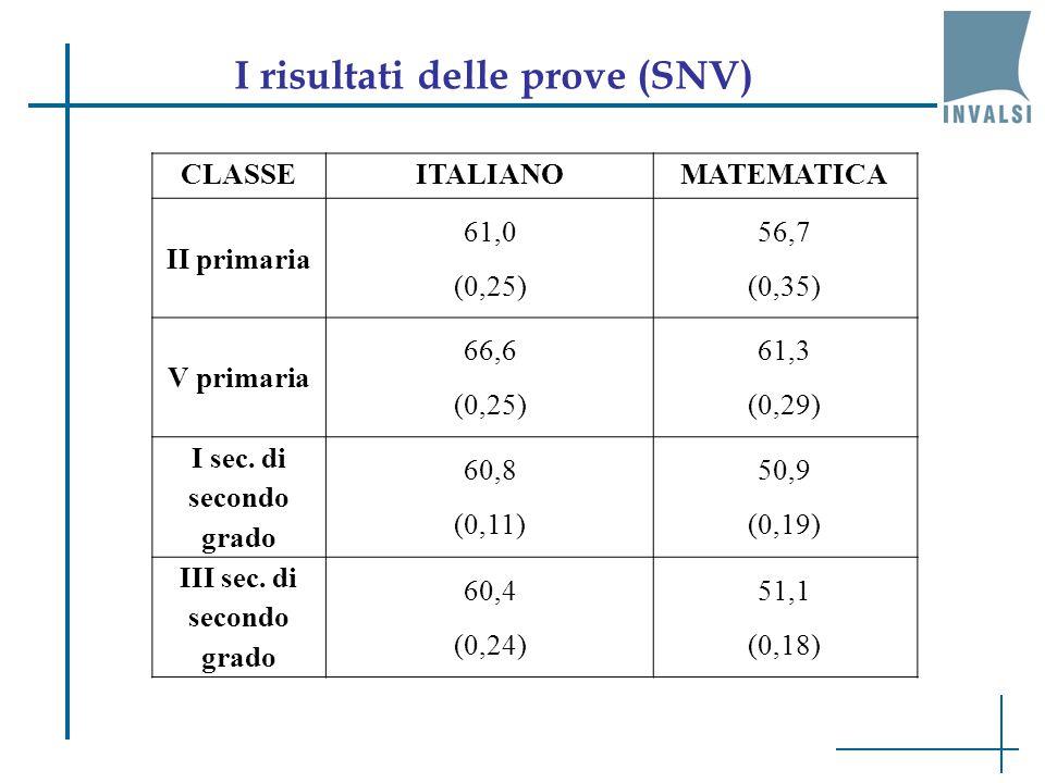 I numeri del SNV e della Prova nazionale Livello Numero scuole Numero classiNumero studenti II primaria7.77030.175555.347 V primaria7.77030.476565.064