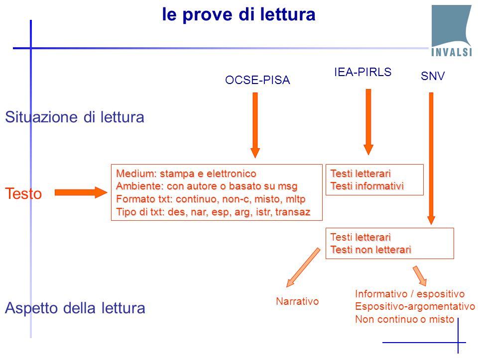 Le prove di lettura Situazione di lettura Dimensioni indagate nelle prove di lettura Formato del testo Aspetto della lettura OCSE-PISA Privata Educati