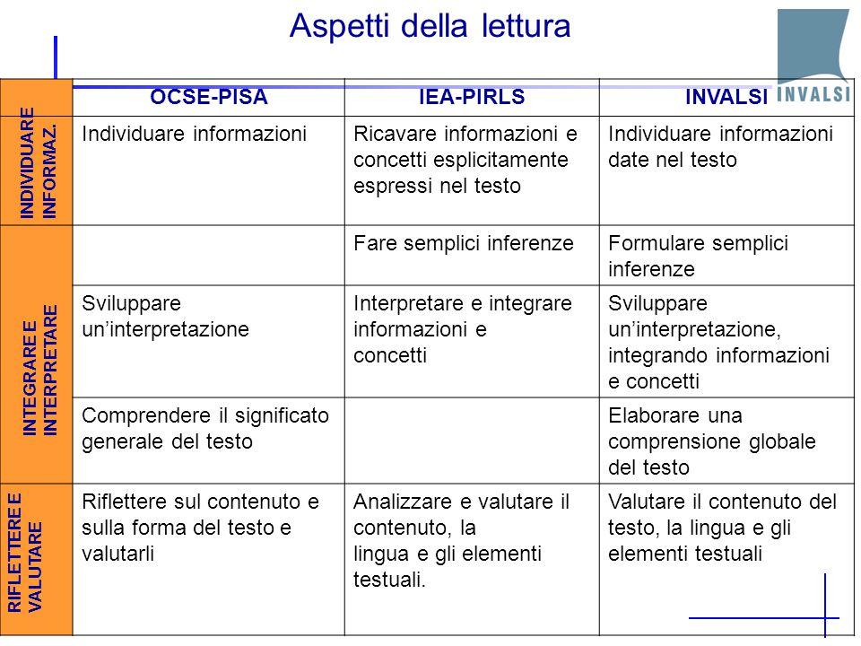 Le prove di lettura Situazione di lettura Testo Aspetto della lettura OCSE-PISA Individuare informazioni Integrare e interpretare Riflettere e valutar