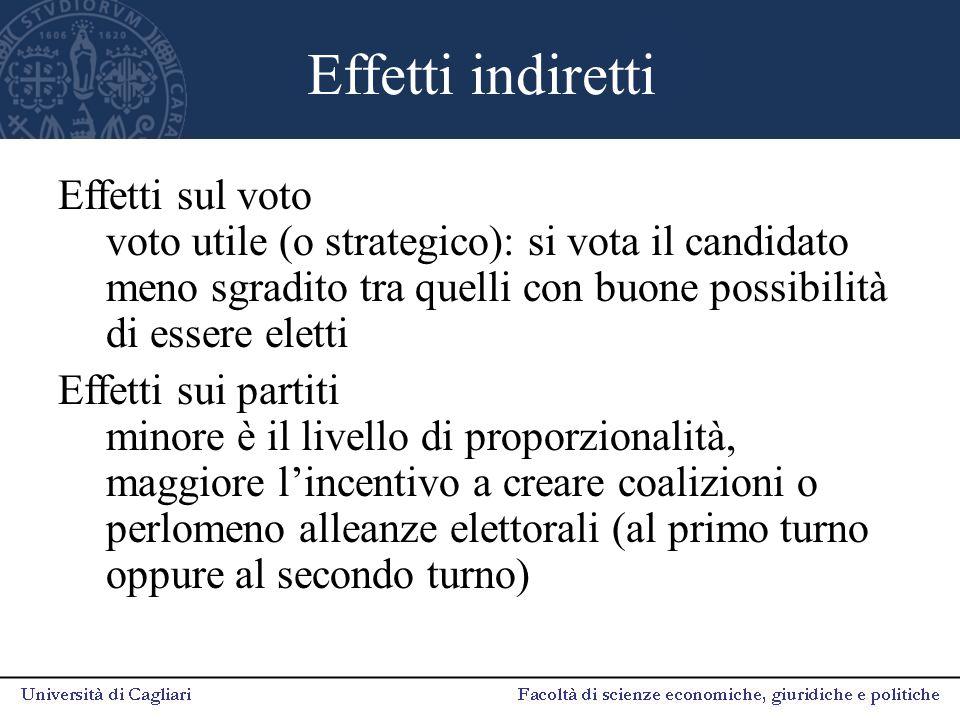 Effetti indiretti Effetti sul voto voto utile (o strategico): si vota il candidato meno sgradito tra quelli con buone possibilità di essere eletti Eff