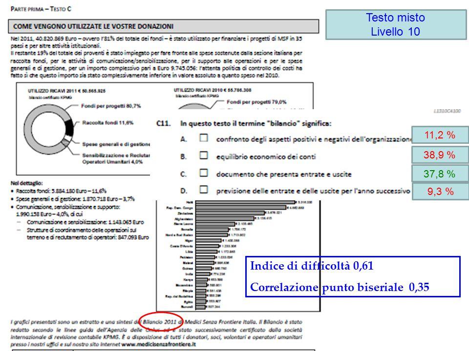 11,2 % 38,9 % 9,3 % 37,8 % Testo misto Livello 10 Indice di difficoltà 0,61 Correlazione punto biseriale 0,35