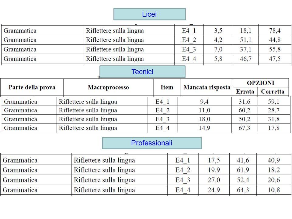 Licei Professionali Tecnici