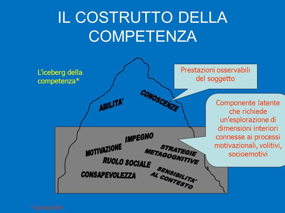IL COSTRUTTO DELLA COMPETENZA L'iceberg della competenza* Prestazioni osservabili del soggetto Componente latente che richiede un'esplorazione di dimensioni interiori connesse ai processi motivazionali, volitivi, socioemotivi *Castoldi,2009