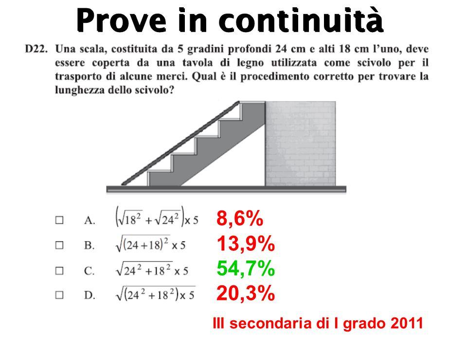 III secondaria di I grado 2011 8,6% 13,9% 54,7% 20,3% Prove in continuità
