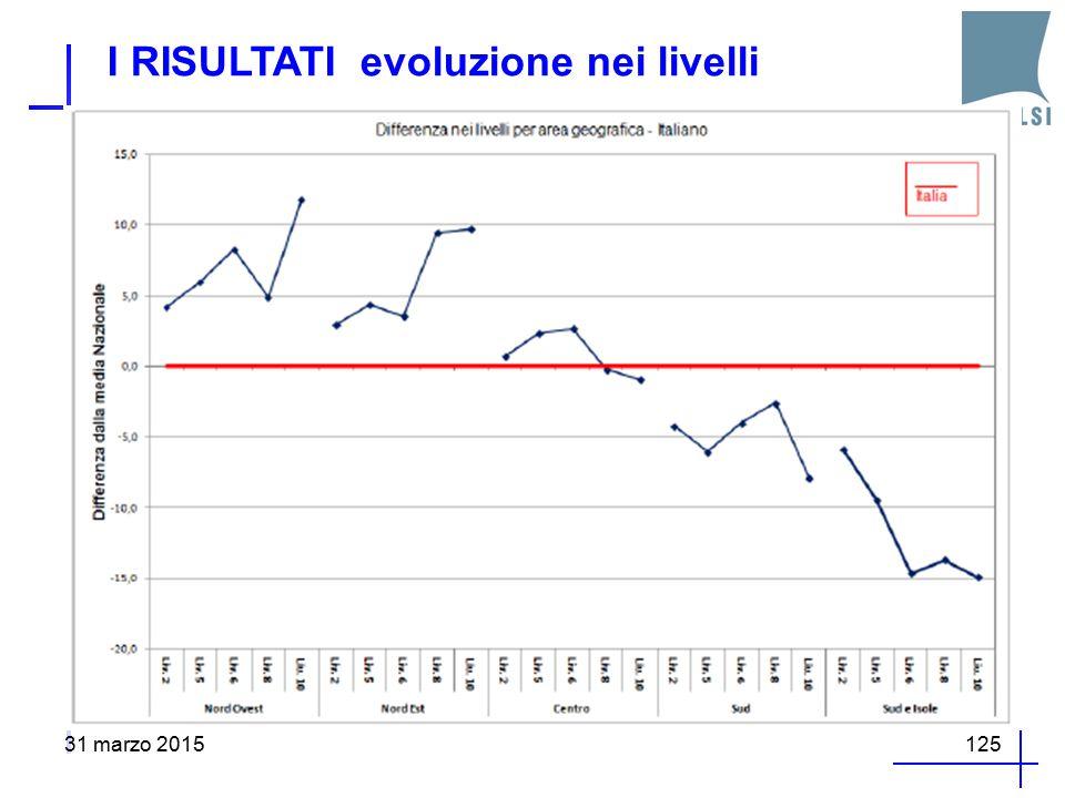 I RISULTATI evoluzione nei livelli 31 marzo 2015125