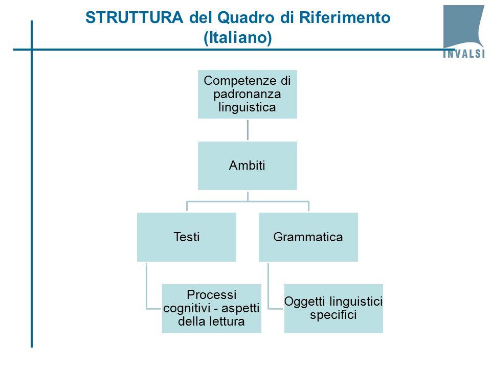 Competenze di padronanza linguistica Ambiti Testi Processi cognitivi - aspetti della lettura Grammatica Oggetti linguistici specifici STRUTTURA del Quadro di Riferimento (Italiano)