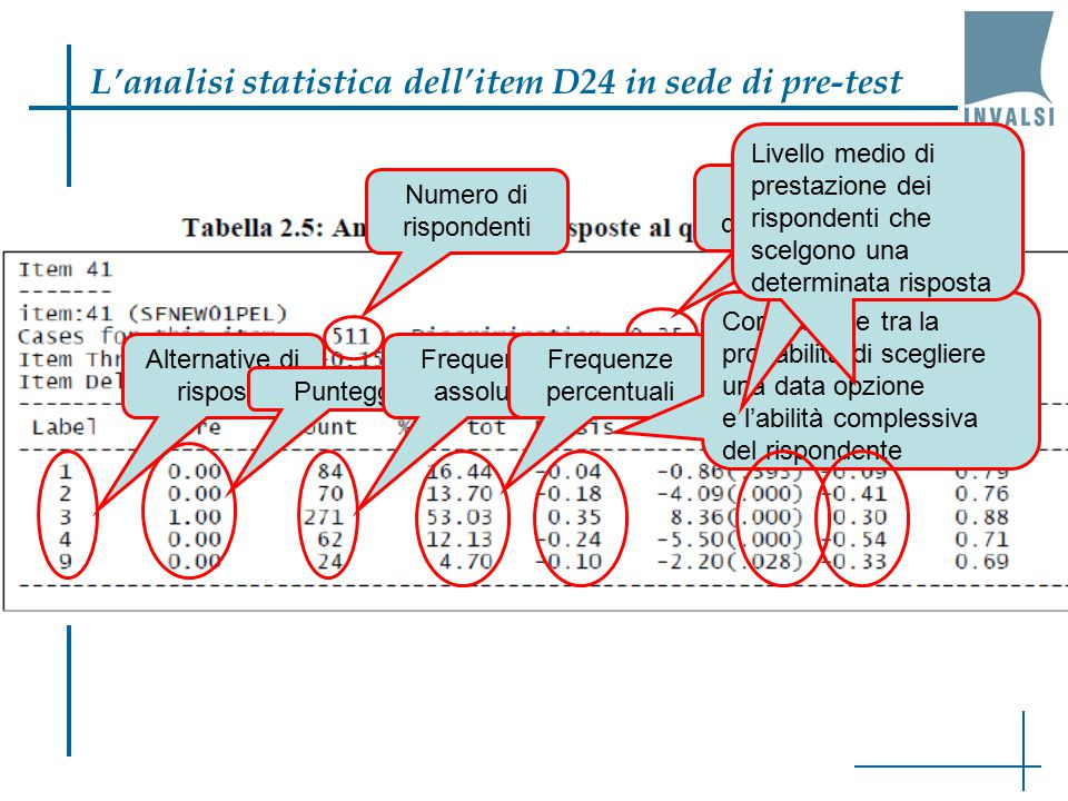 L'analisi statistica dell'item D24 in sede di pre-test Numero di rispondenti Indice di discriminazione Alternative di risposta Punteggi Frequenze asso