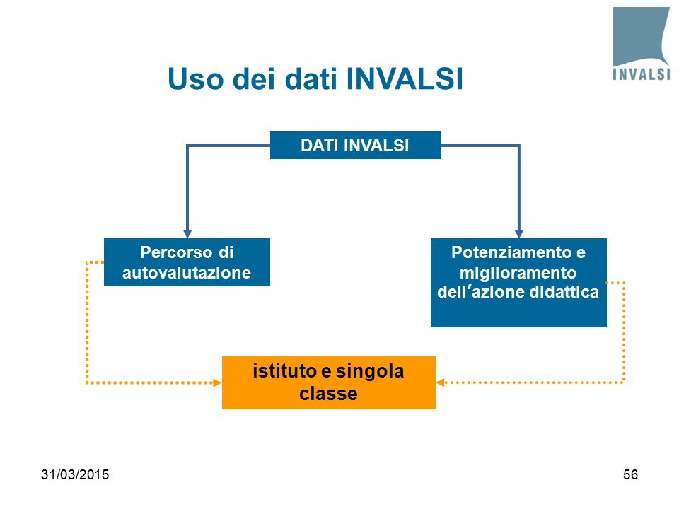Percorso di autovalutazione Potenziamento e miglioramento dell'azione didattica istituto e singola classe DATI INVALSI Uso dei dati INVALSI 31/03/201556