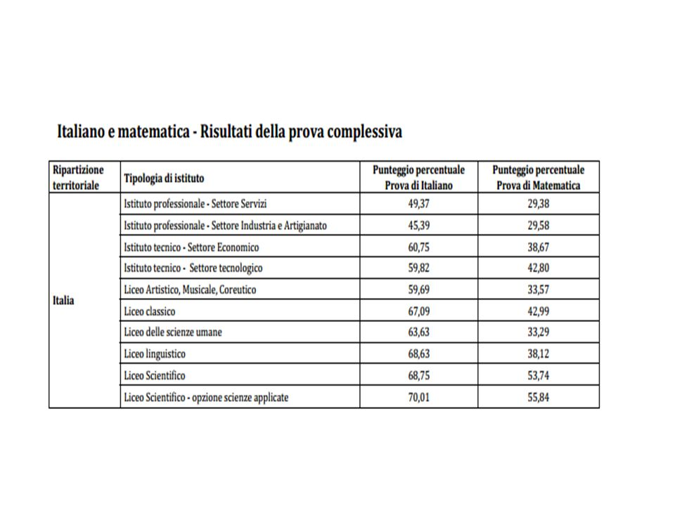 Dati complessivi di scuola 2013: docente di classe Tavola 1b - Matematica