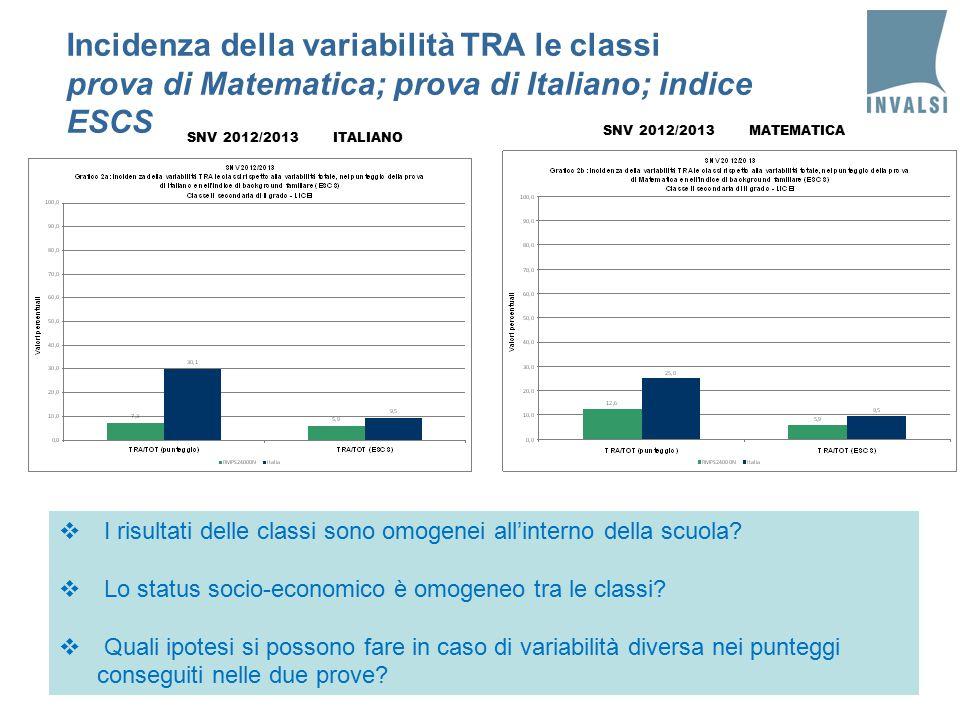 Incidenza della variabilità TRA le classi prova di Matematica; prova di Italiano; indice ESCS SNV 2012/2013 ITALIANO  I risultati delle classi sono omogenei all'interno della scuola.