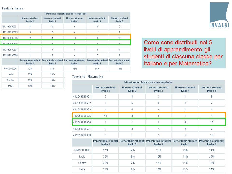 71 Come sono distribuiti nei 5 livelli di apprendimento gli studenti di ciascuna classe per Italiano e per Matematica