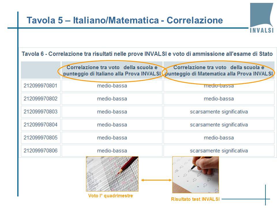 Tavola 5 – Italiano/Matematica - Correlazione Voto I° quadrimestre Risultato test INVALSI