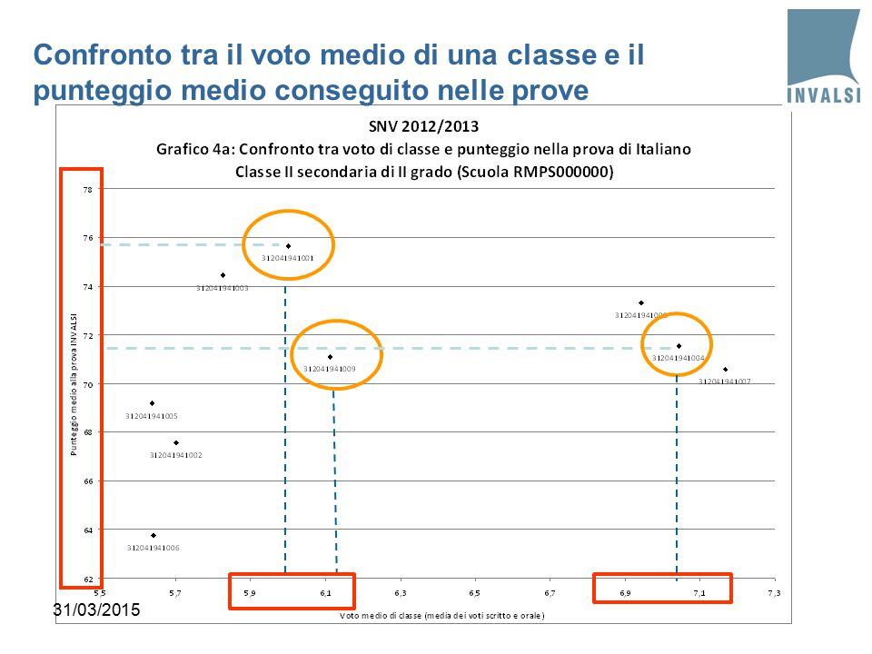 31/03/2015 Confronto tra il voto medio di una classe e il punteggio medio conseguito nelle prove
