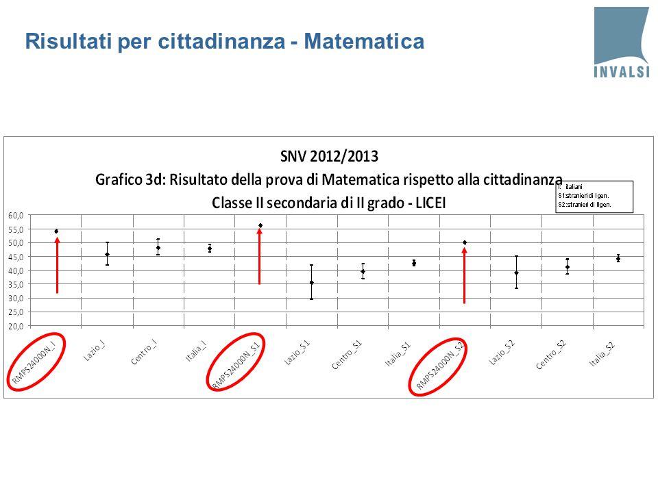 Risultati per cittadinanza - Matematica