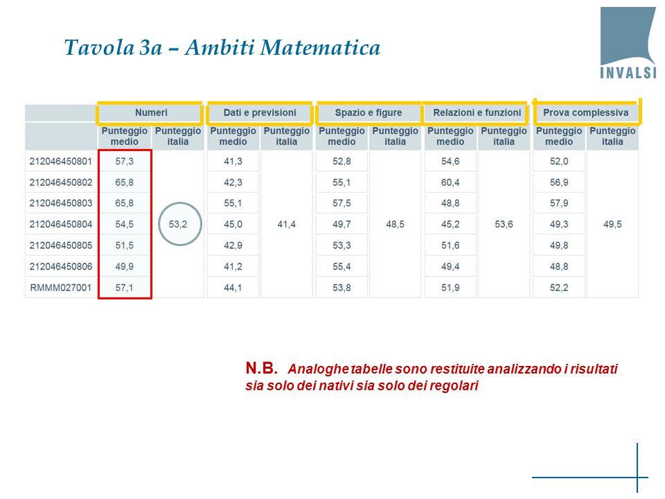 Tavola 3a – Ambiti Matematica N.B.