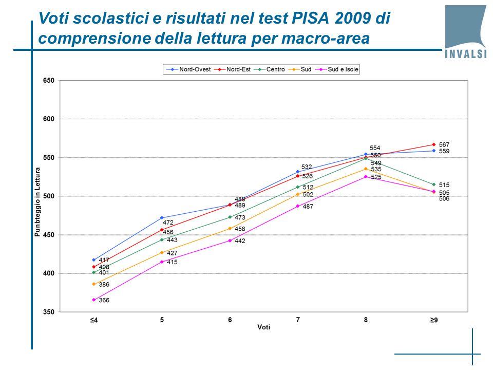 Voti scolastici e risultati nel test PISA 2009 di comprensione della lettura per macro-area