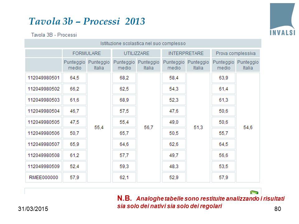 Tavola 3b – Processi 2013 8031/03/2015 N.B.