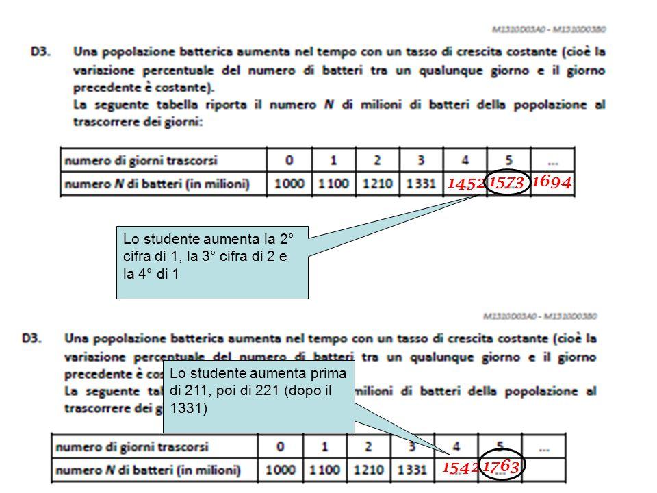 1452 1573 Lo studente aumenta la 2° cifra di 1, la 3° cifra di 2 e la 4° di 1 1542 1763 1694 Lo studente aumenta prima di 211, poi di 221 (dopo il 1331)