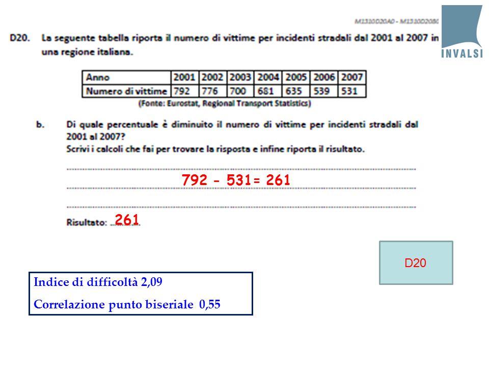 792 - 531= 261 261 Indice di difficoltà 2,09 Correlazione punto biseriale 0,55 D20