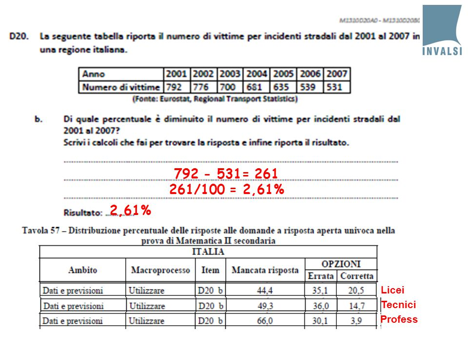 792 - 531= 261 261/100 = 2,61% 2,61% Licei Tecnici Profess