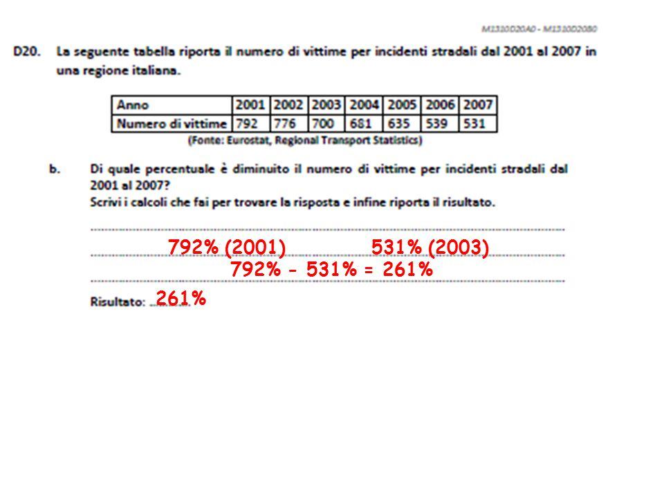 792% (2001) 531% (2003) 792% - 531% = 261% 261%