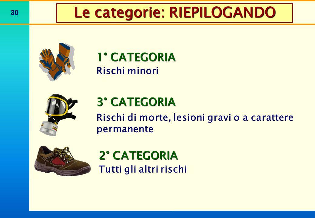 30 Le categorie: RIEPILOGANDO 1° CATEGORIA Rischi minori 3° CATEGORIA Rischi di morte, lesioni gravi o a carattere permanente 2° CATEGORIA Tutti gli a