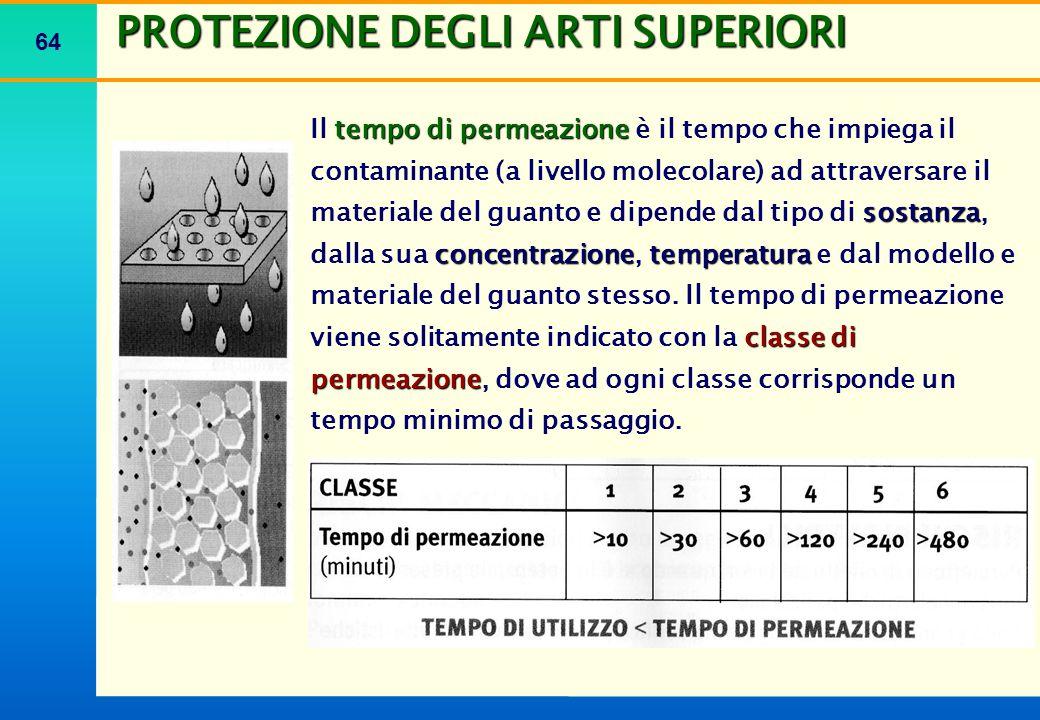 64 PROTEZIONE DEGLI ARTI SUPERIORI tempo di permeazione sostanza concentrazionetemperatura classe di permeazione Il tempo di permeazione è il tempo ch