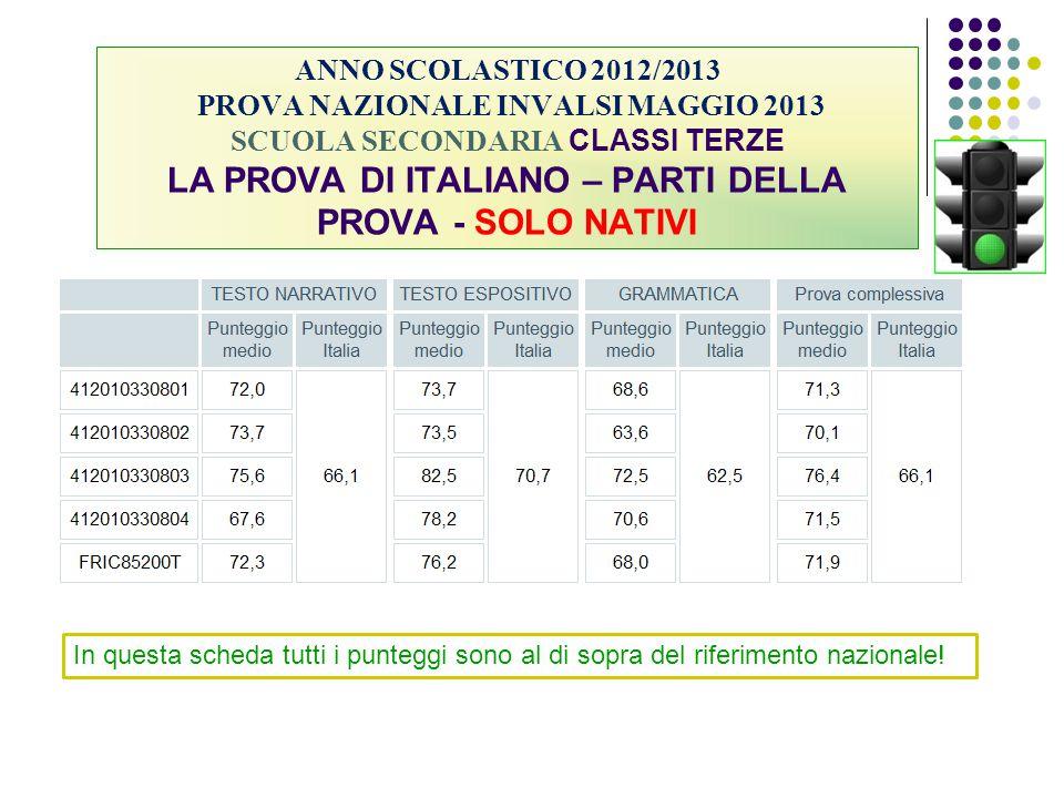 ANNO SCOLASTICO 2012/2013 PROVA NAZIONALE INVALSI MAGGIO 2013 SCUOLA SECONDARIA CLASSI TERZE LA PROVA DI ITALIANO – PARTI DELLA PROVA - SOLO NATIVI In