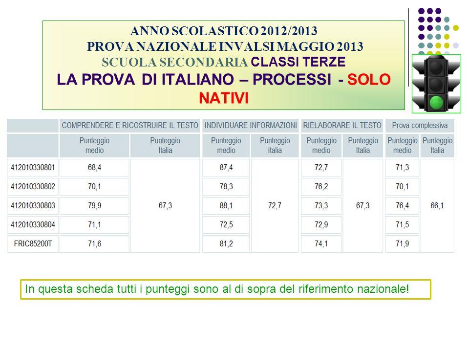 ANNO SCOLASTICO 2012/2013 PROVA NAZIONALE INVALSI MAGGIO 2013 SCUOLA SECONDARIA CLASSI TERZE LA PROVA DI ITALIANO – PROCESSI - SOLO NATIVI In questa s