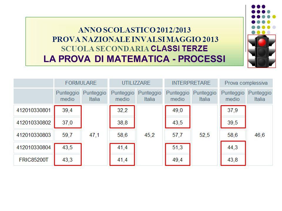 ANNO SCOLASTICO 2012/2013 PROVA NAZIONALE INVALSI MAGGIO 2013 SCUOLA SECONDARIA CLASSI TERZE LA PROVA DI MATEMATICA - PROCESSI