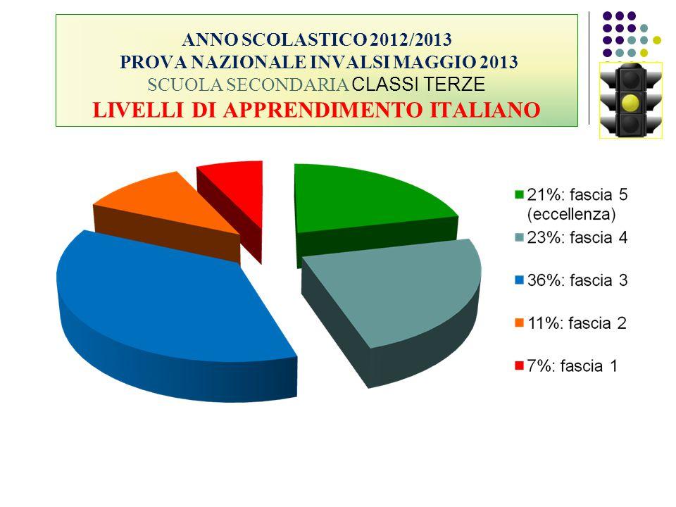 ANNO SCOLASTICO 2012/2013 PROVA NAZIONALE INVALSI MAGGIO 2013 SCUOLA SECONDARIA CLASSI TERZE LIVELLI DI APPRENDIMENTO ITALIANO