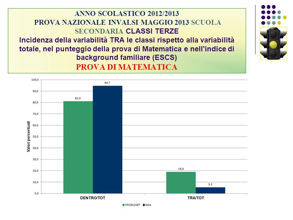 ANNO SCOLASTICO 2012/2013 PROVA NAZIONALE INVALSI MAGGIO 2013 SCUOLA SECONDARIA CLASSI TERZE Incidenza della variabilità TRA le classi rispetto alla v