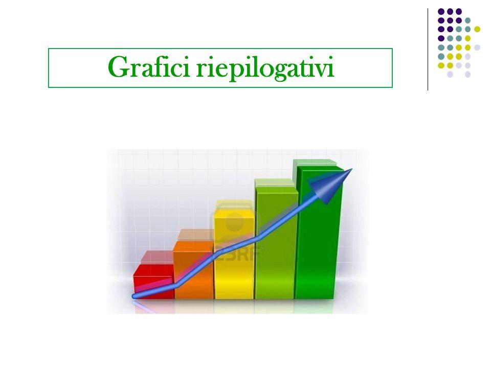 Grafici riepilogativi